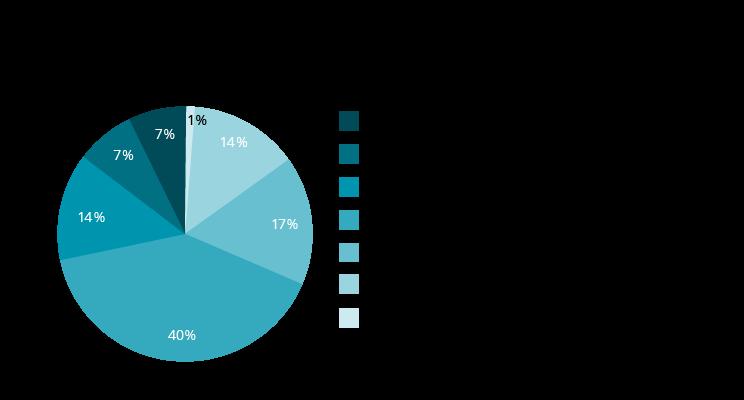 Virker boligstyling? Amerikanske tal fra 2018 viser JA!: figuren viser bolighandlers mere eller mindre højere salgspriser, når professionel boligstyling var anvendt i salgsprocessen - målt i forhold til tilsvarende salgspriser ved bolighandler uden brug af boligstyling.